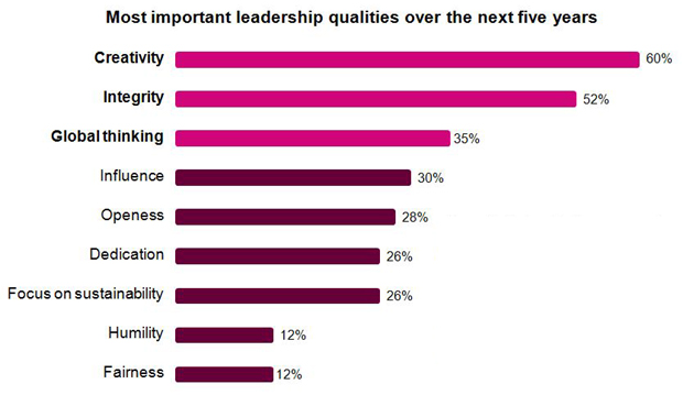 creativity poll study ibm traits charactersitics leadership creative